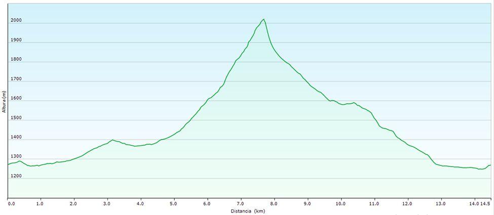 Perfil pico Lago-Riosol